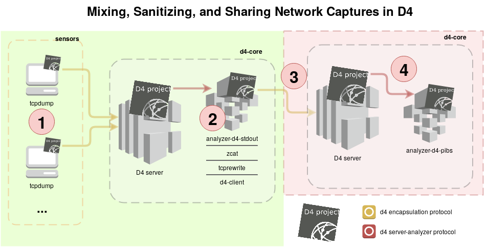 Sharing between D4 sensor networks - a simple example to share DDoS